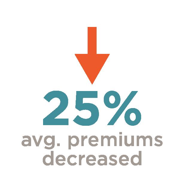 25% avg. premiums decreased